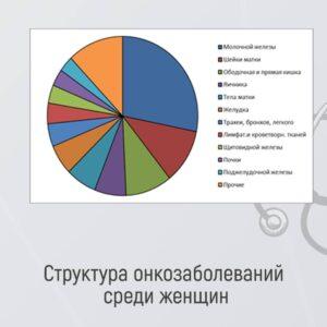 Ранняя диагностика различных видов рака. Введение.